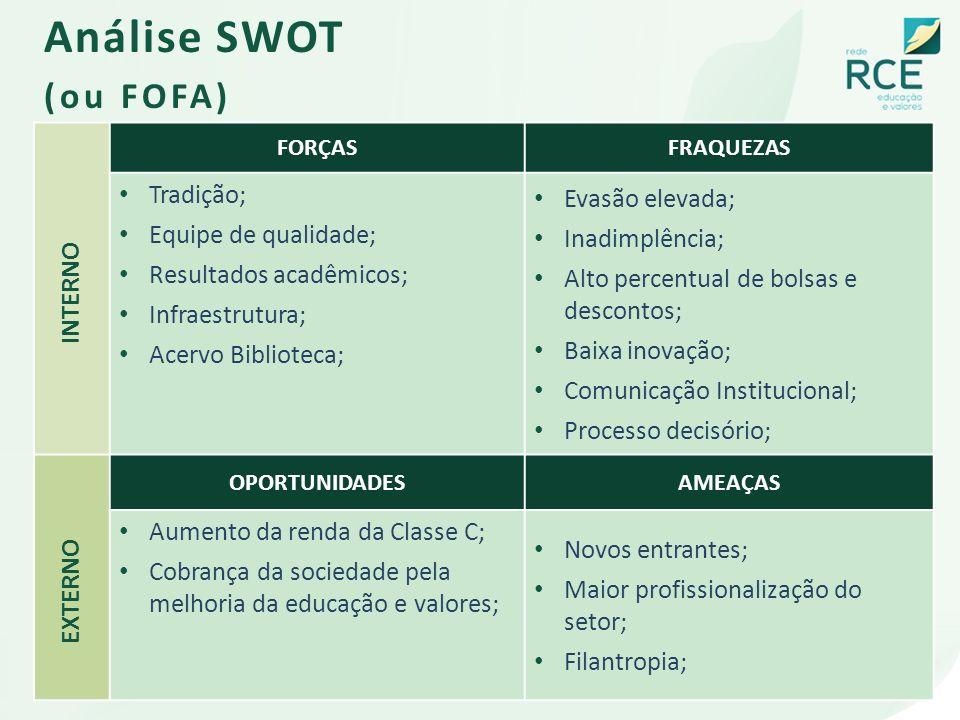 Análise SWOT (ou FOFA) Tradição; Evasão elevada; Equipe de qualidade;