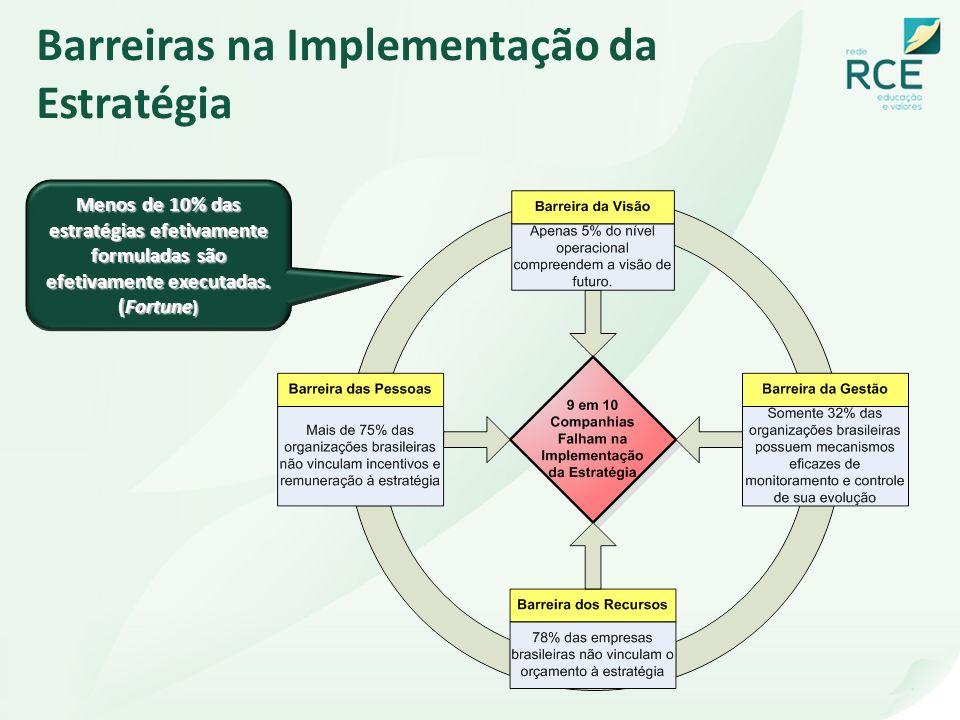 Barreiras na Implementação da Estratégia