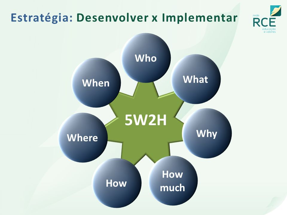 5W2H Estratégia: Desenvolver x Implementar Who What When Why Where