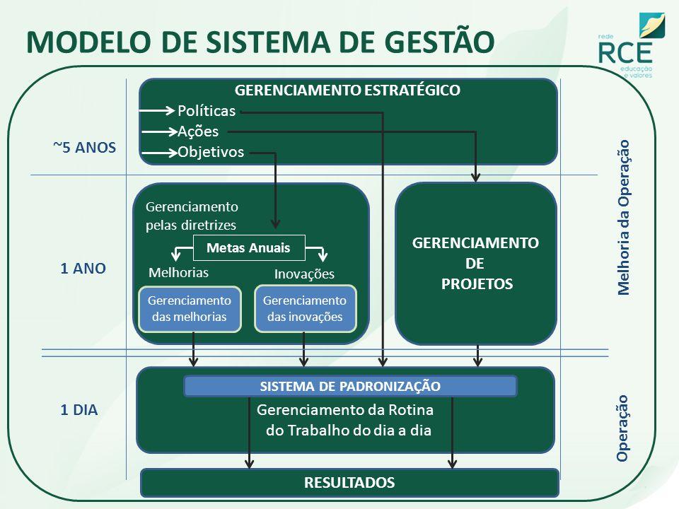 GERENCIAMENTO ESTRATÉGICO SISTEMA DE PADRONIZAÇÃO
