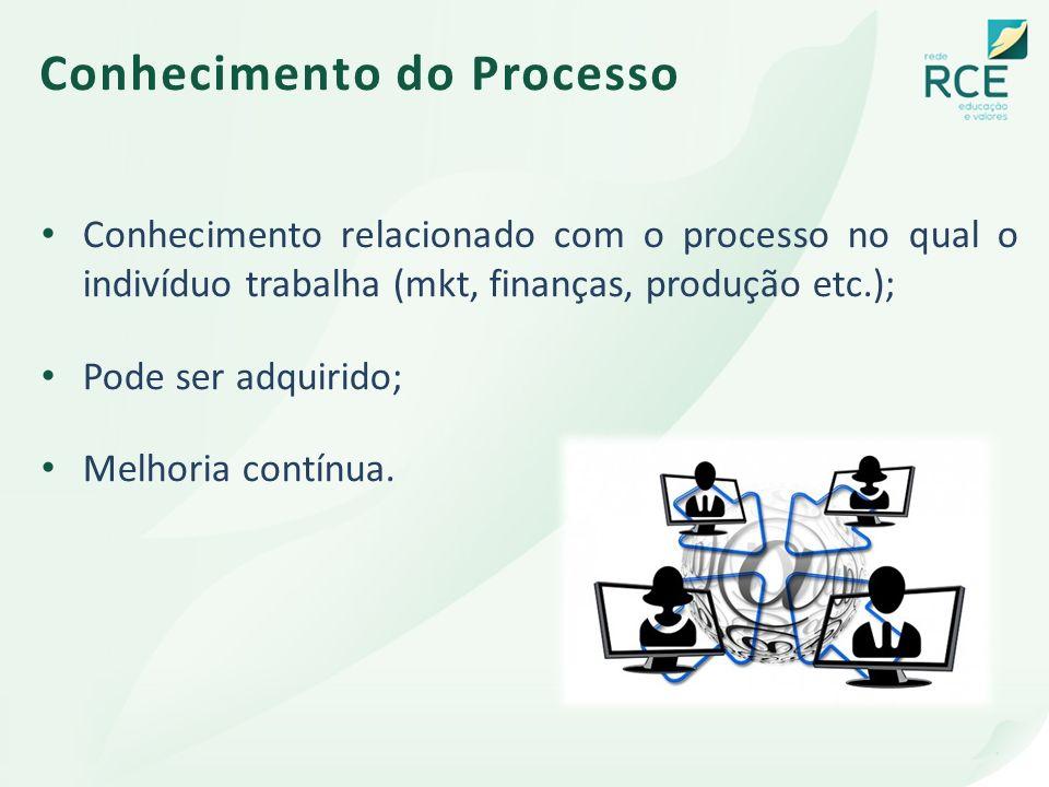 Conhecimento do Processo