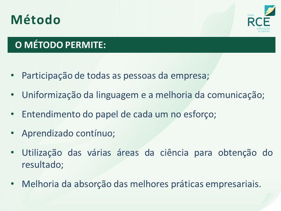 Método O MÉTODO PERMITE: Participação de todas as pessoas da empresa;
