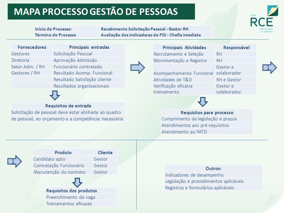 Principais Atividades Requisitos para processo