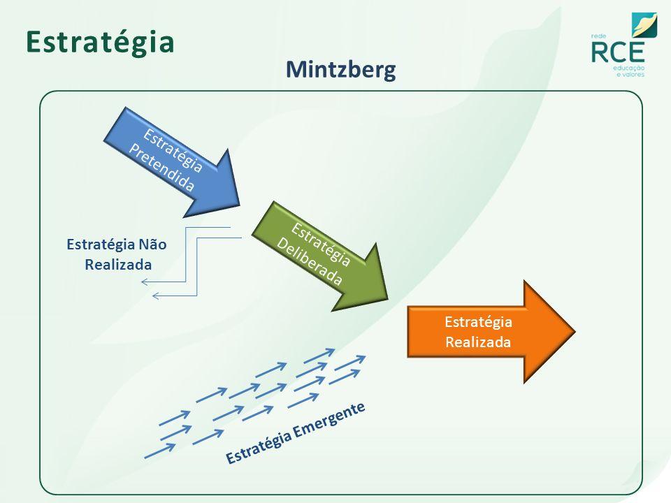 Estratégia Mintzberg Estratégia Pretendida Estratégia Deliberada