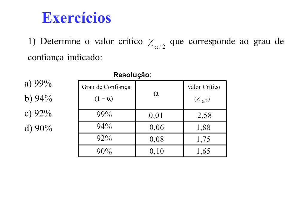 Exercícios 1) Determine o valor crítico que corresponde ao grau de confiança indicado: Resolução: