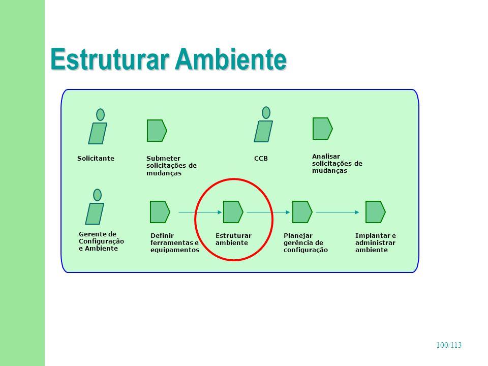 Estruturar Ambiente Gerente de Configuração e Ambiente Definir