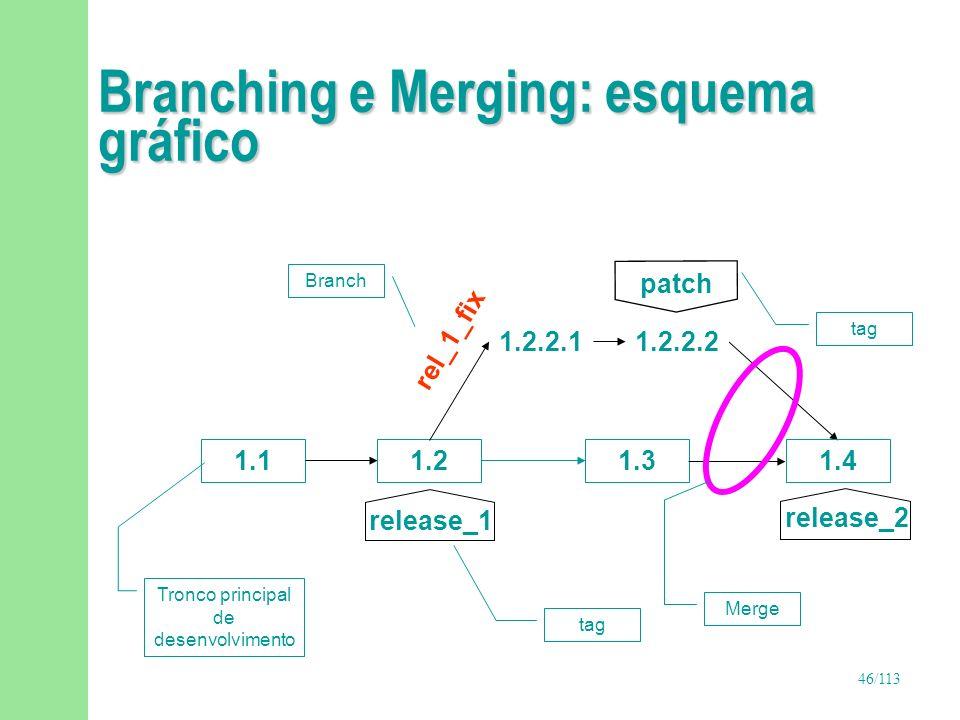 Branching e Merging: esquema gráfico