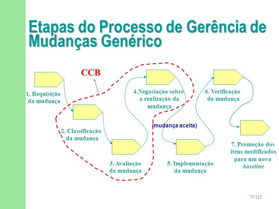 Etapas do Processo de Gerência de Mudanças Genérico