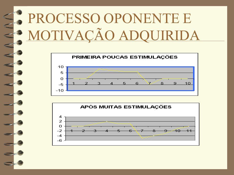 PROCESSO OPONENTE E MOTIVAÇÃO ADQUIRIDA
