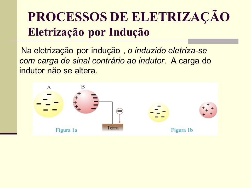PROCESSOS DE ELETRIZAÇÃO Eletrização por Indução