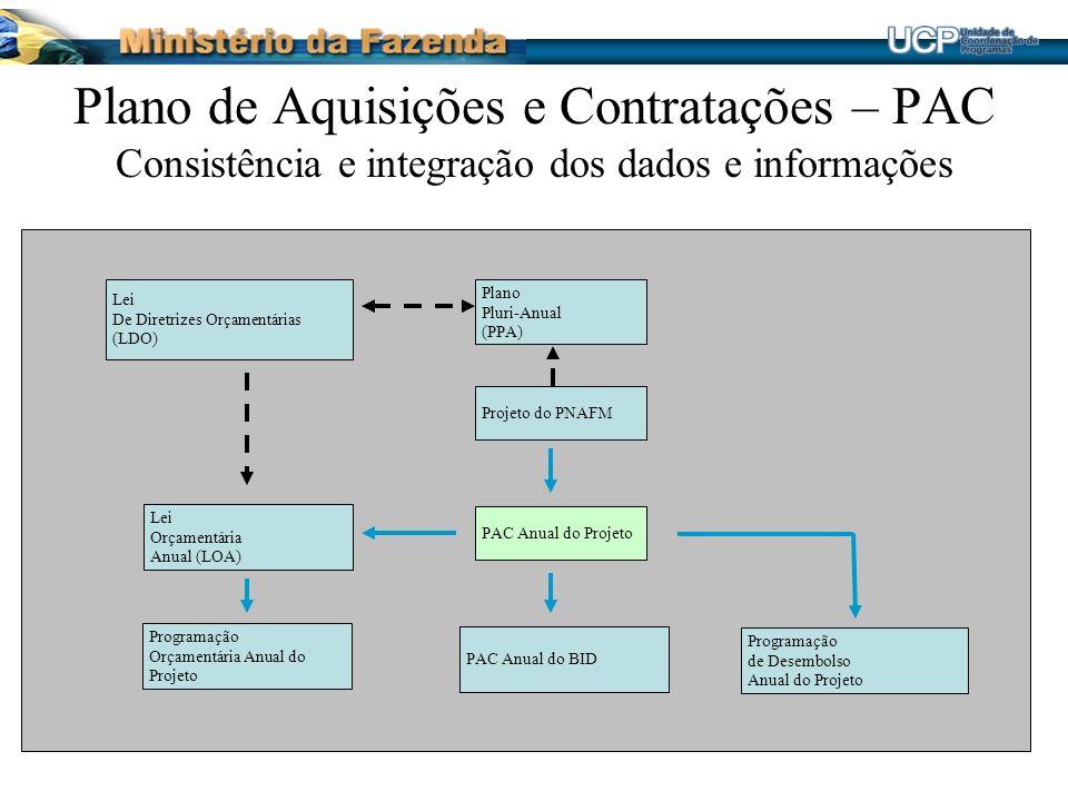 Plano de Aquisições e Contratações – PAC Consistência e integração dos dados e informações