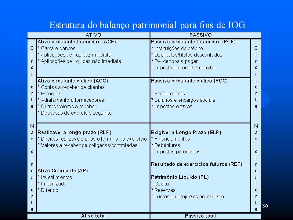 Estrutura do balanço patrimonial para fins de IOG