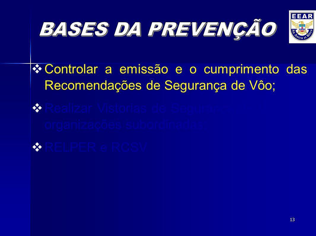 BASES DA PREVENÇÃO Controlar a emissão e o cumprimento das Recomendações de Segurança de Vôo;
