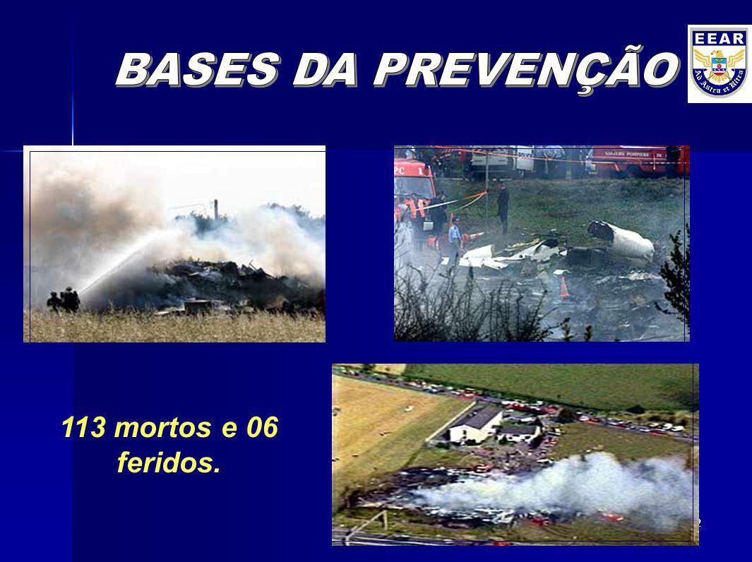 BASES DA PREVENÇÃO 113 mortos e 06 feridos.