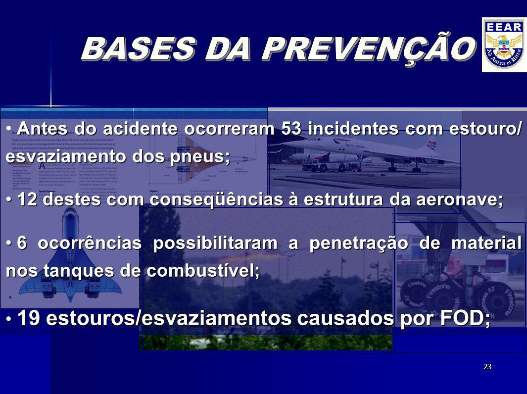 BASES DA PREVENÇÃO Antes do acidente ocorreram 53 incidentes com estouro/ esvaziamento dos pneus;