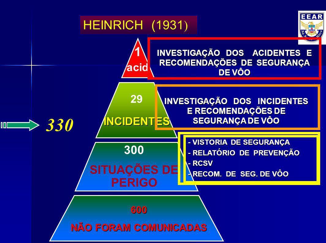 330 HEINRICH (1931) 1 300 SITUAÇÕES DE PERIGO acid 29 INCIDENTES 600