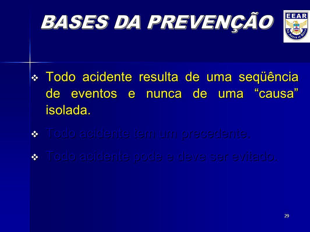 BASES DA PREVENÇÃOTodo acidente resulta de uma seqüência de eventos e nunca de uma causa isolada.