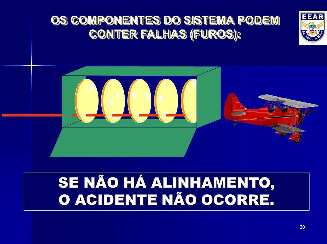 OS COMPONENTES DO SISTEMA PODEM CONTER FALHAS (FUROS):