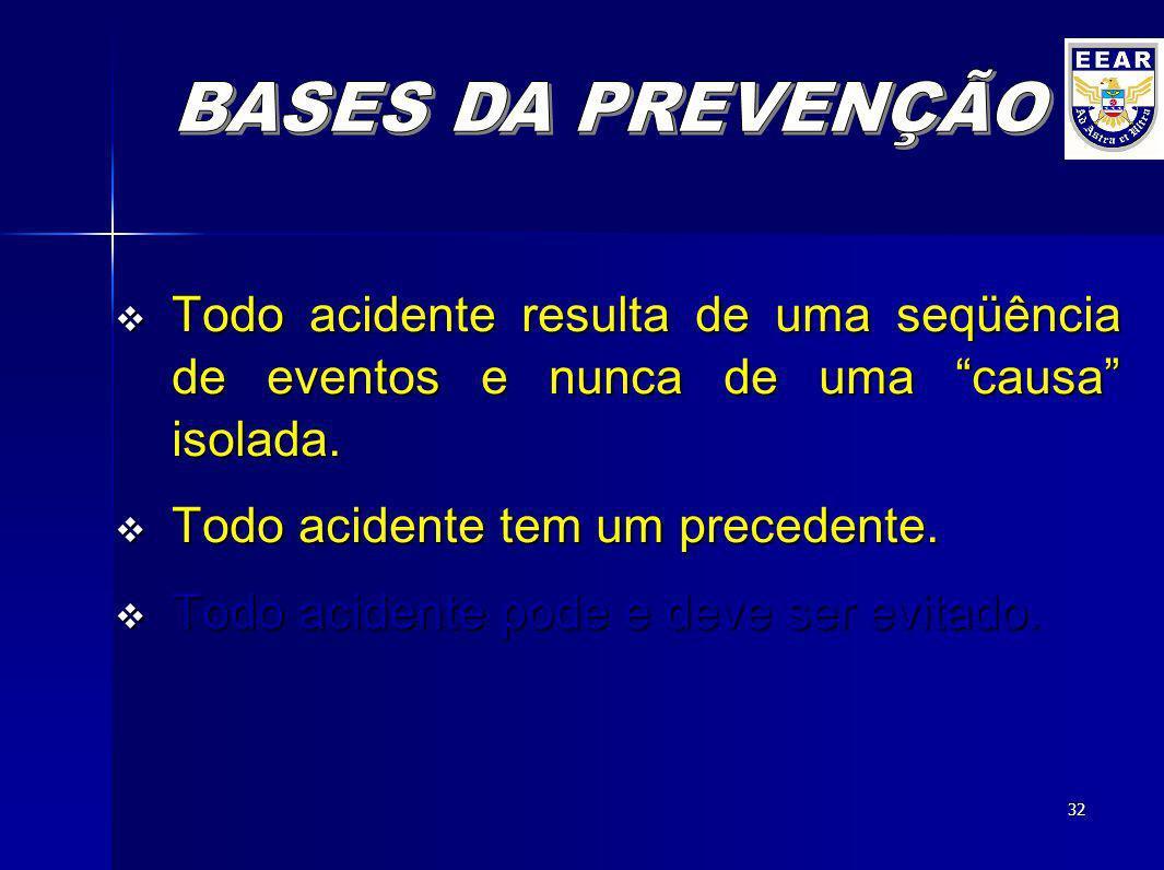 BASES DA PREVENÇÃO Todo acidente resulta de uma seqüência de eventos e nunca de uma causa isolada.