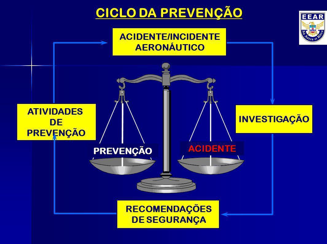 CICLO DA PREVENÇÃO ACIDENTE/INCIDENTE AERONÁUTICO ATIVIDADES DE