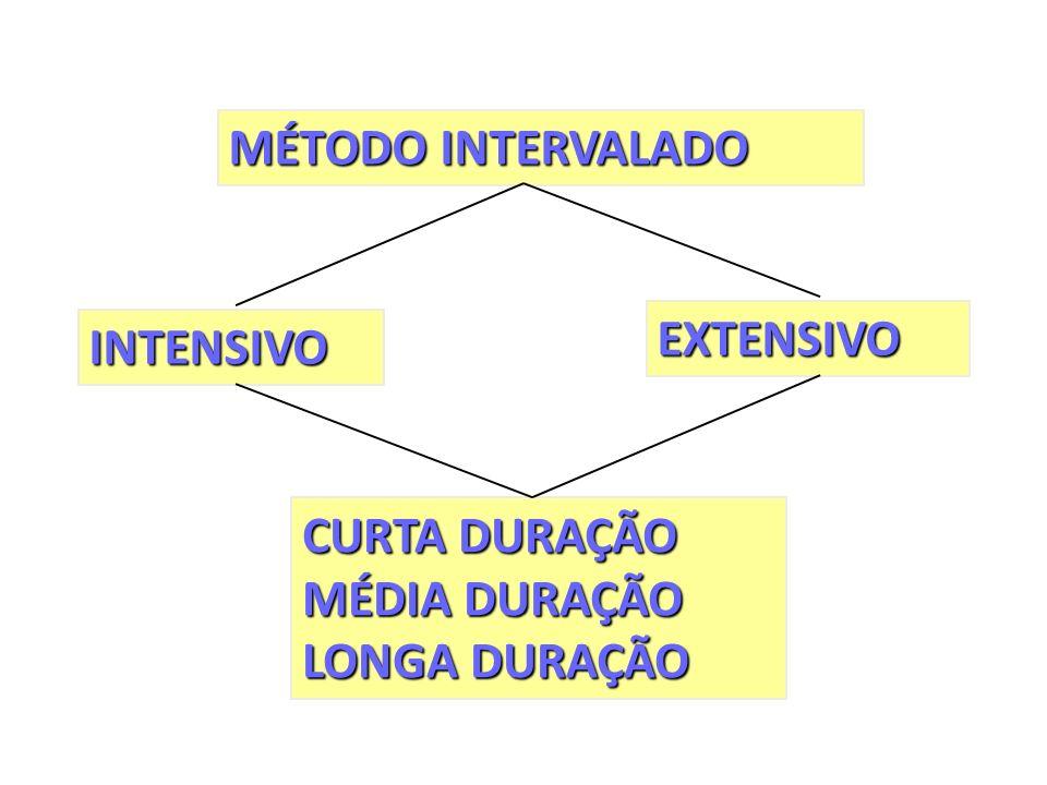 MÉTODO INTERVALADO EXTENSIVO INTENSIVO CURTA DURAÇÃO MÉDIA DURAÇÃO LONGA DURAÇÃO