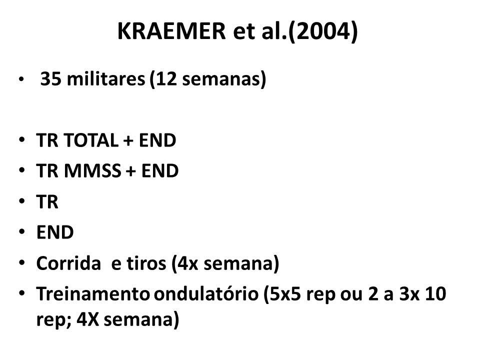 KRAEMER et al.(2004) TR TOTAL + END TR MMSS + END TR END