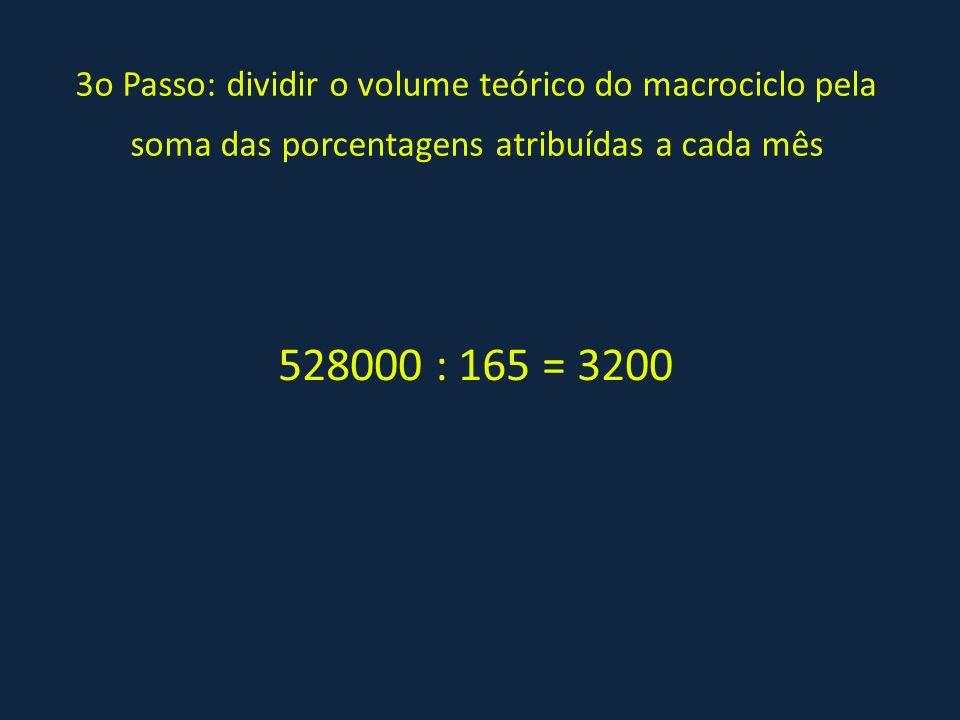 3o Passo: dividir o volume teórico do macrociclo pela soma das porcentagens atribuídas a cada mês