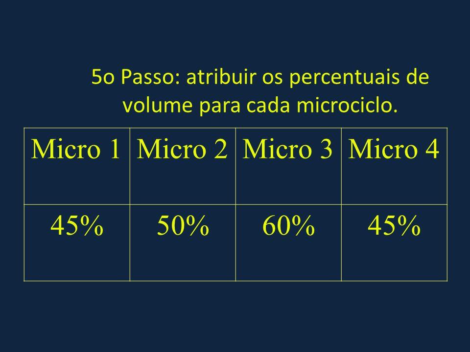 5o Passo: atribuir os percentuais de volume para cada microciclo.