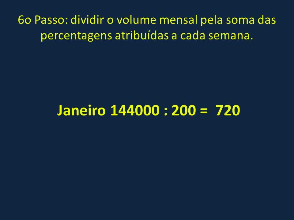 6o Passo: dividir o volume mensal pela soma das percentagens atribuídas a cada semana.