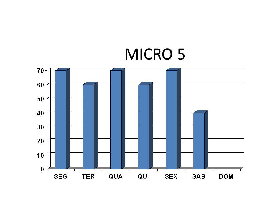 MICRO 5