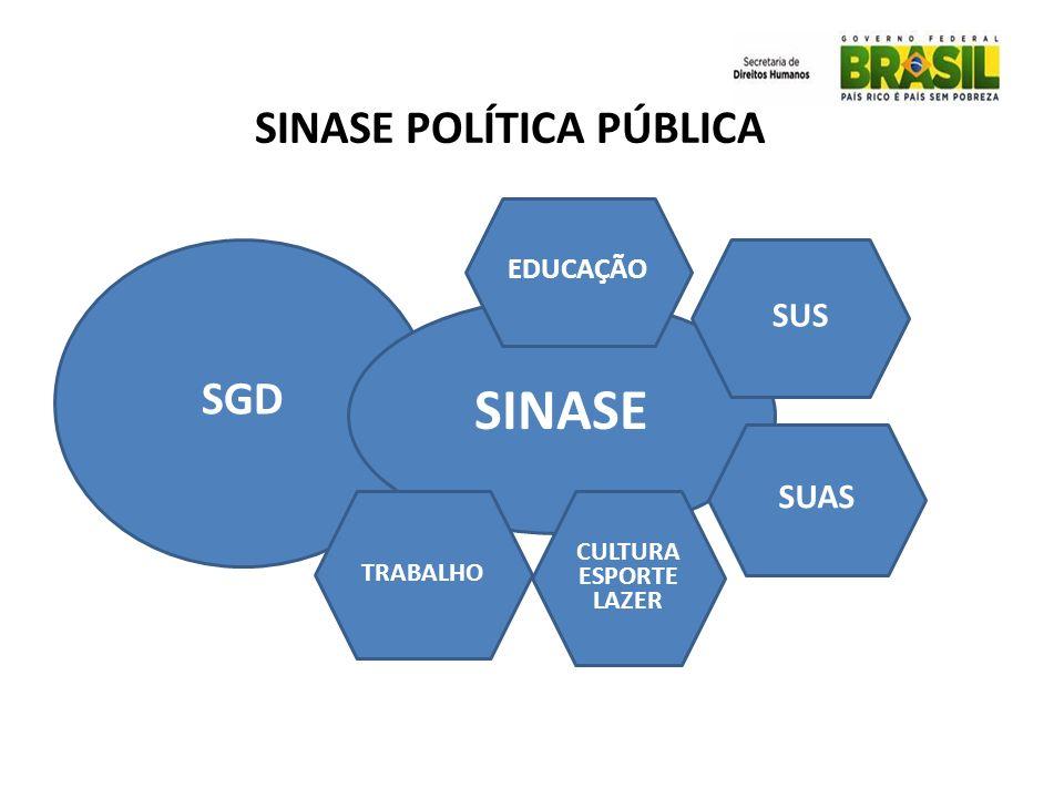 SINASE POLÍTICA PÚBLICA