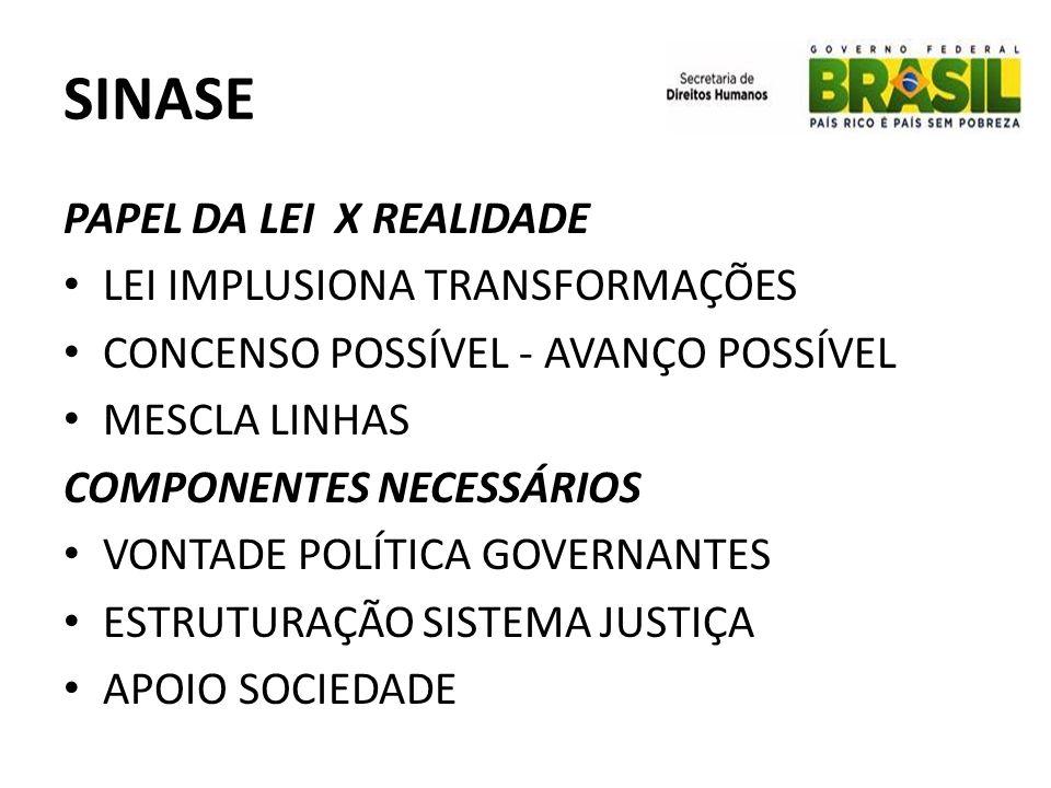 SINASE PAPEL DA LEI X REALIDADE LEI IMPLUSIONA TRANSFORMAÇÕES