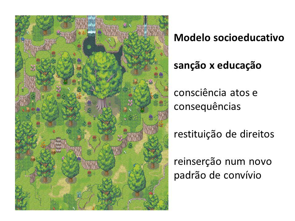 Modelo socioeducativo sanção x educação consciência atos e consequências restituição de direitos reinserção num novo padrão de convívio
