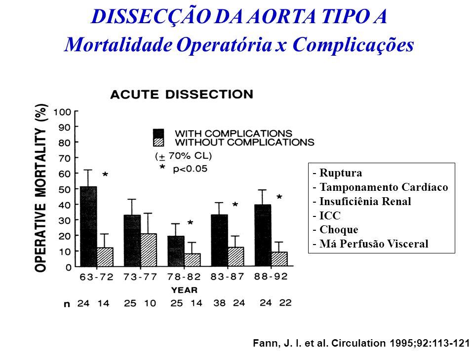 DISSECÇÃO DA AORTA TIPO A Mortalidade Operatória x Complicações