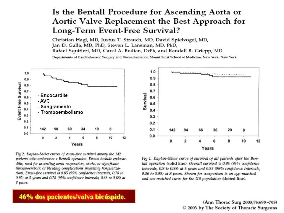 46% dos pacientes/valva bicúspide.