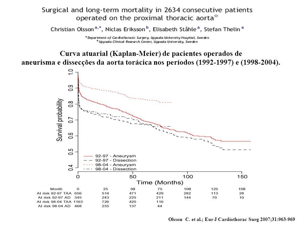 Curva atuarial (Kaplan-Meier) de pacientes operados de