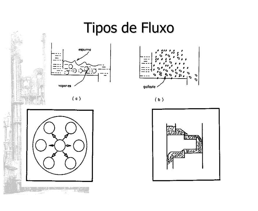 Tipos de Fluxo