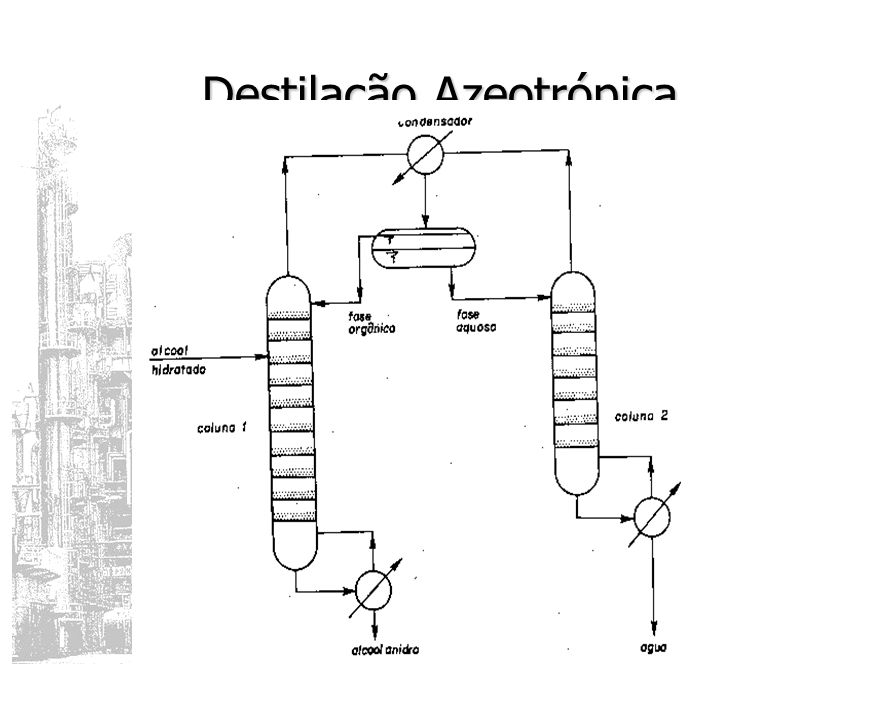 Destilação Azeotrópica