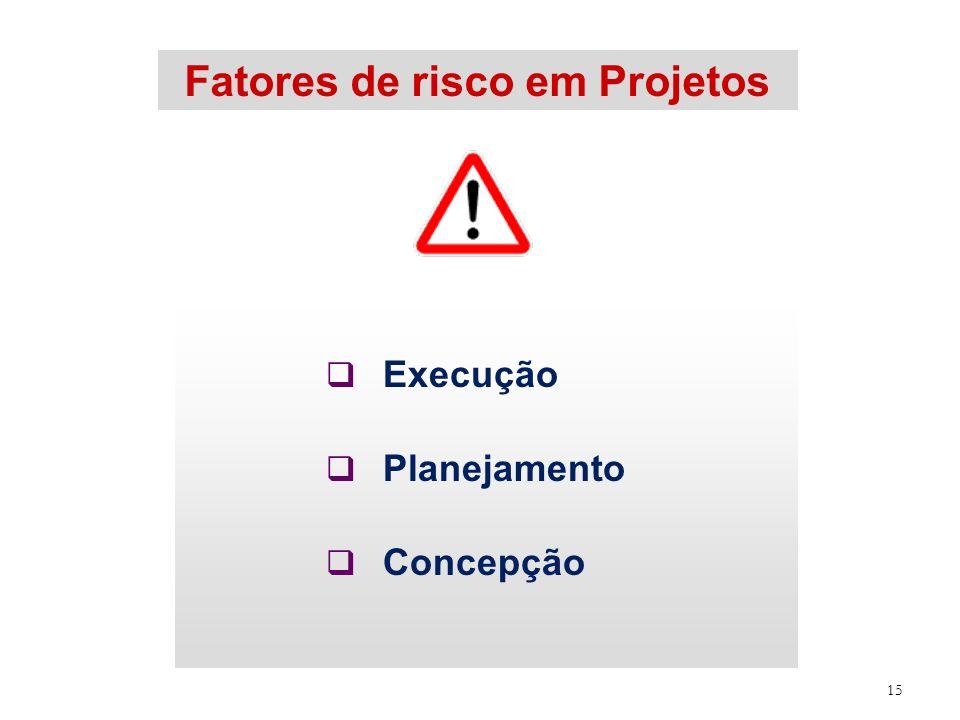 Fatores de risco em Projetos