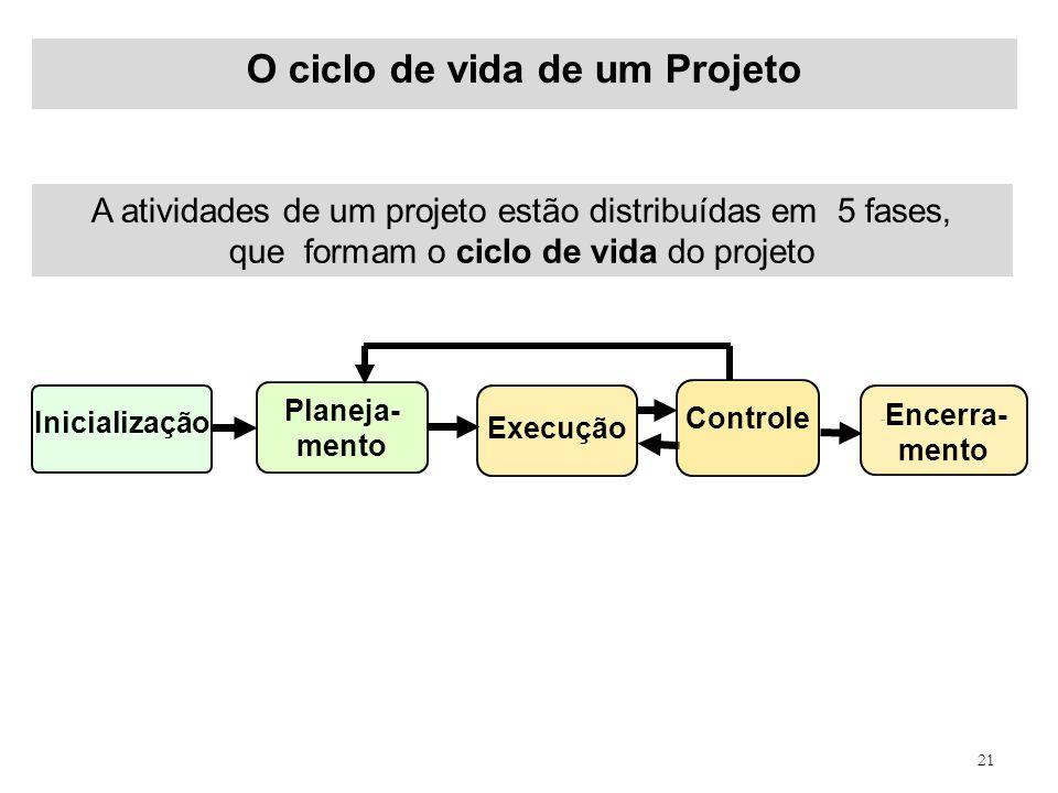 O ciclo de vida de um Projeto
