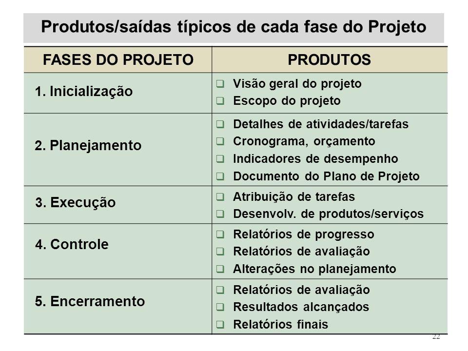 Produtos/saídas típicos de cada fase do Projeto