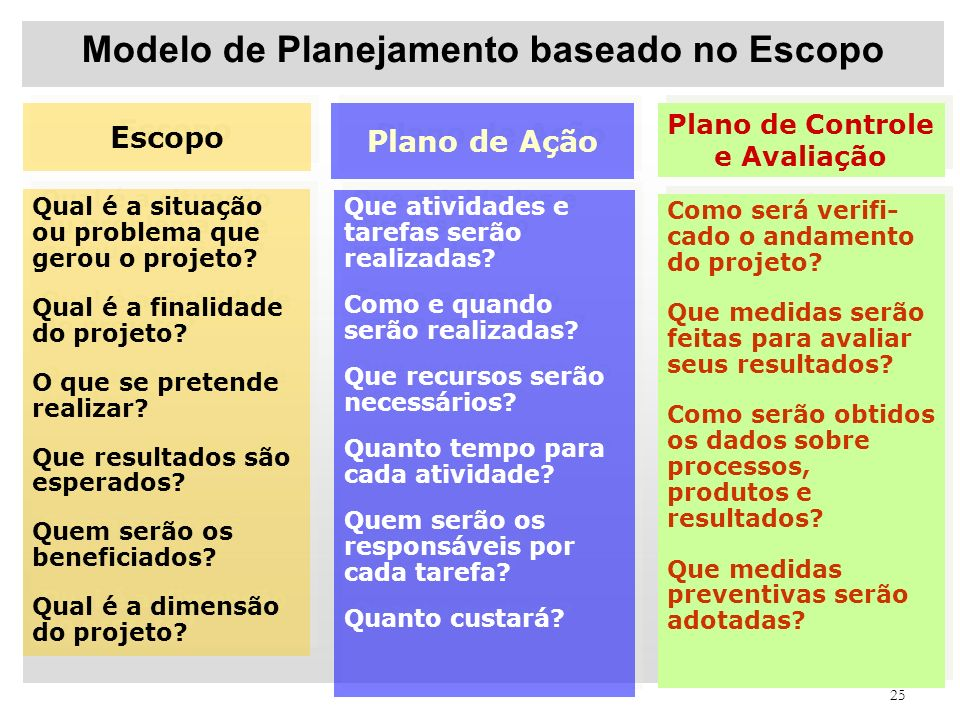 Modelo de Planejamento baseado no Escopo