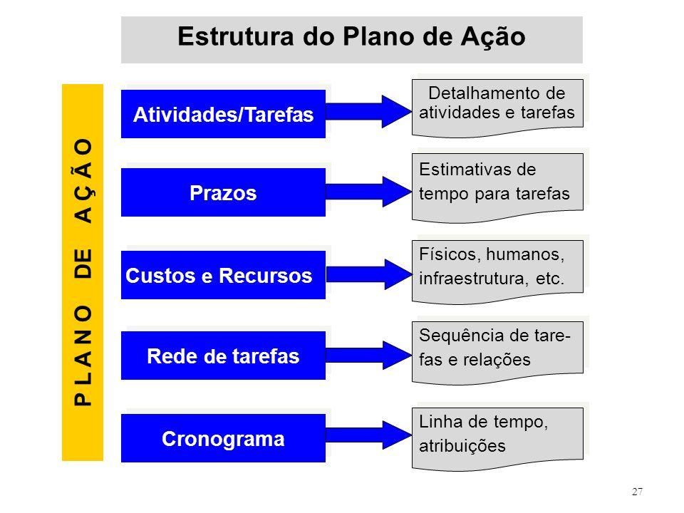 Estrutura do Plano de Ação