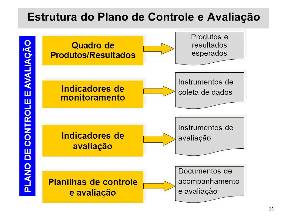 Estrutura do Plano de Controle e Avaliação
