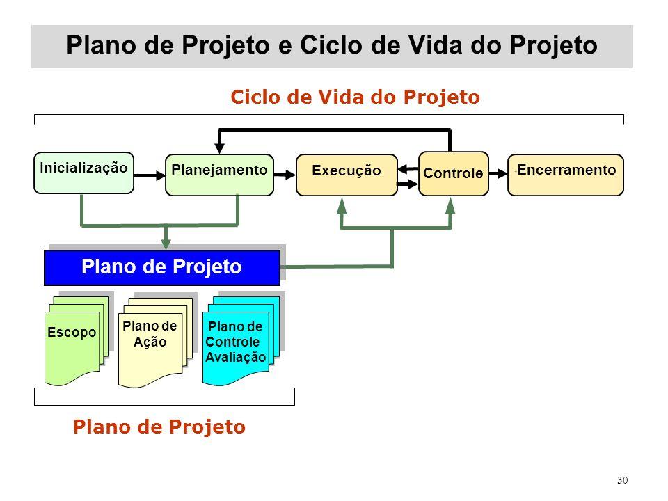 Plano de Projeto e Ciclo de Vida do Projeto