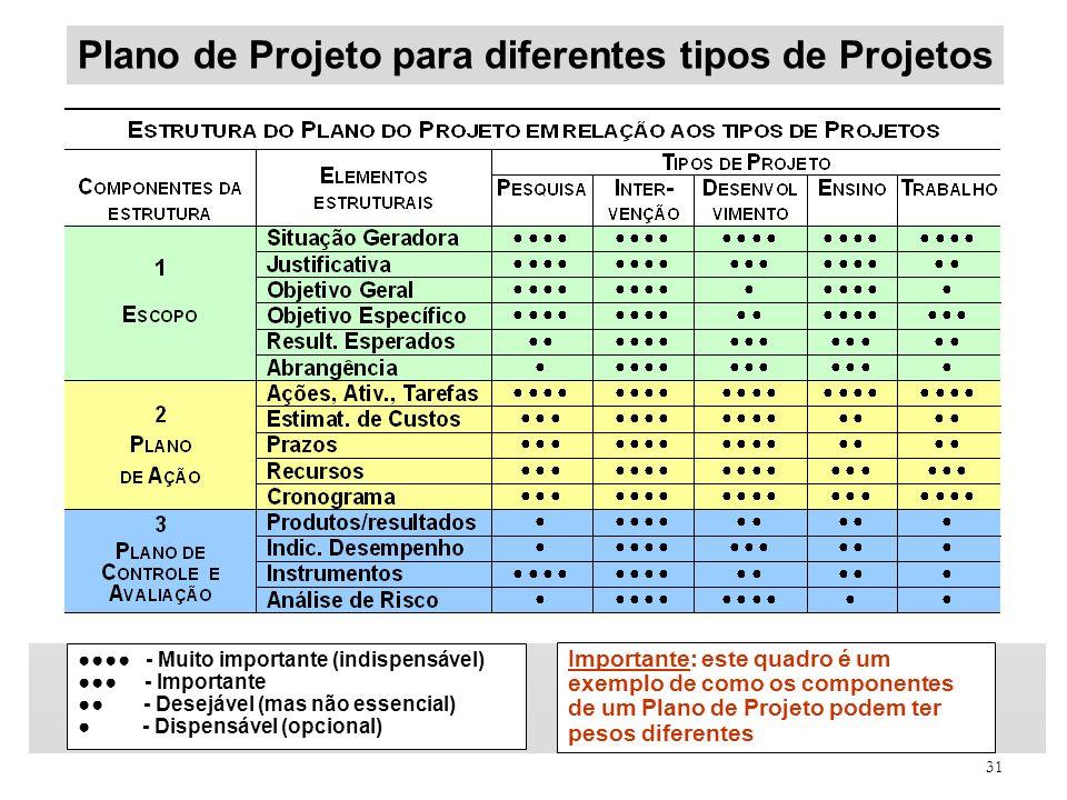 Plano de Projeto para diferentes tipos de Projetos