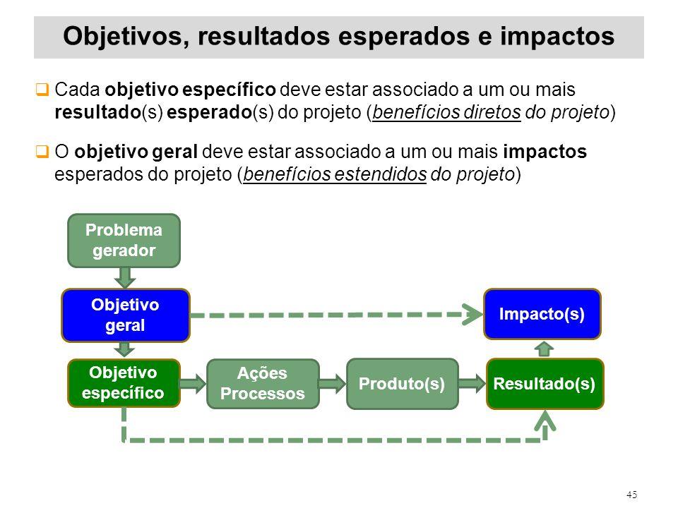 Objetivos, resultados esperados e impactos