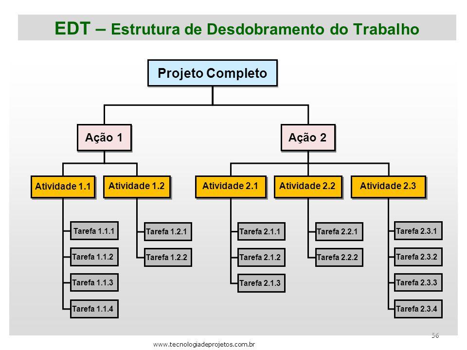 EDT – Estrutura de Desdobramento do Trabalho