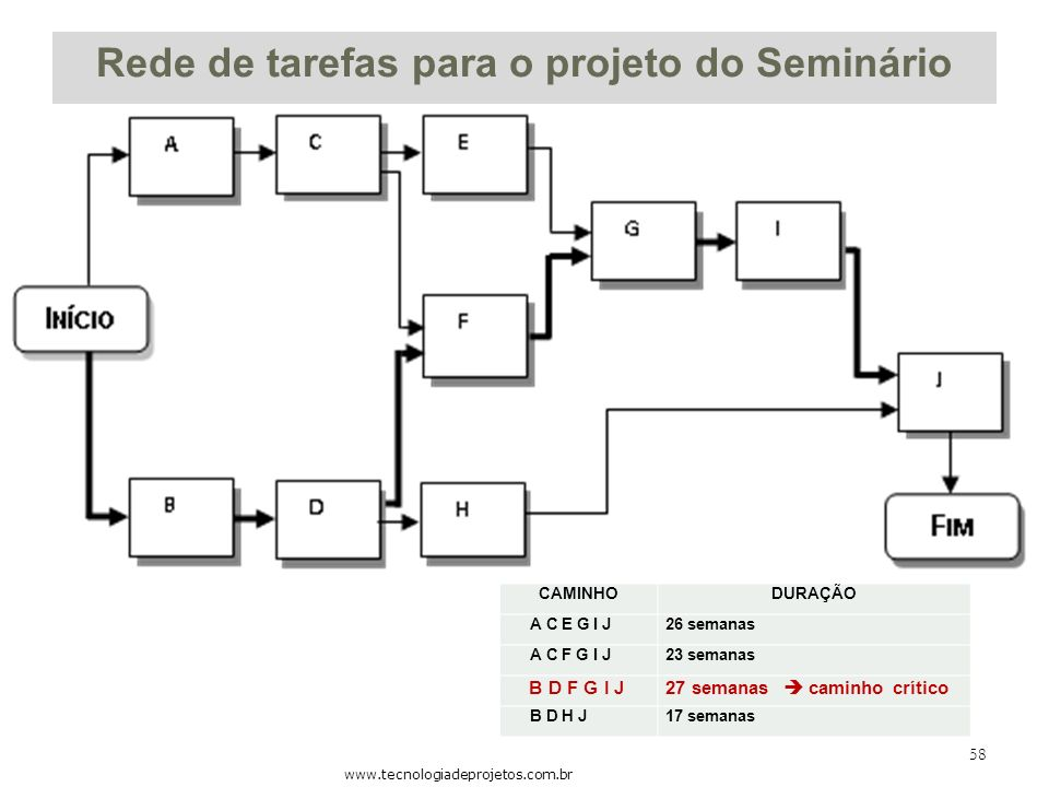 Rede de tarefas para o projeto do Seminário