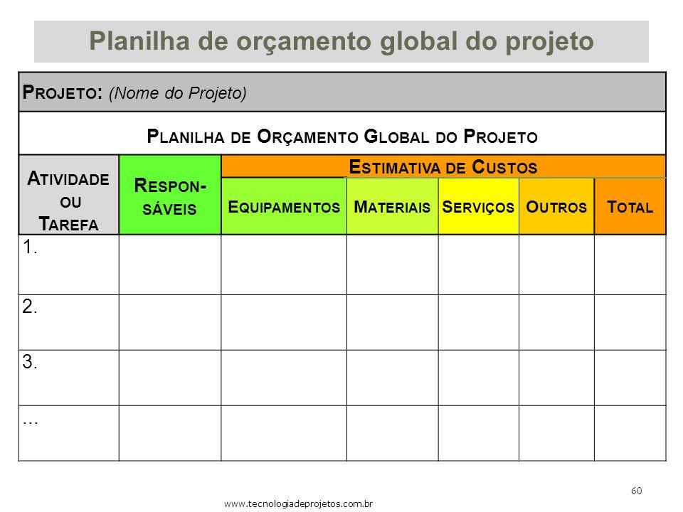 Planilha de orçamento global do projeto